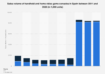 Handheld and home video game consoles: sales volume in Spain 2011-2017