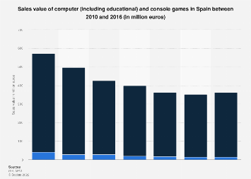 PC and console video games: sales value in Spain 2010-2016
