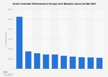 Anzahl der Verkäufe von Elektroautos in Europa nach Modellen 2017