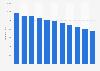 Anzahl der Printmedientitel in der Schweiz bis 2017