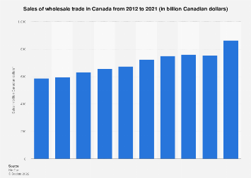 Sales of wholesale trade in Canada 2012-2016