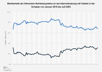 Anteile der Tablet-Betriebssysteme an der Internetnutzung in der Schweiz bis 2017