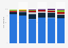 Marktanteile der Social Media Seiten in Österreich bis 2018