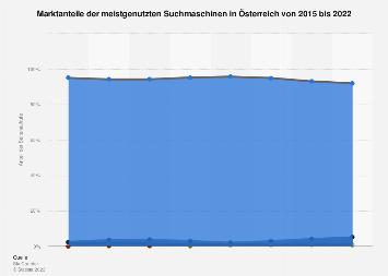 Marktanteile der meistgenutzten Suchmaschinen in Österreich bis 2016