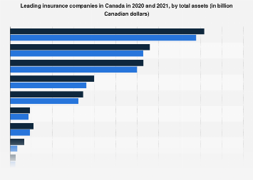 Leading insurance companies in Canada 2017, by total assets