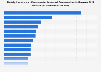 Prime office rental prices in selected European cities 2nd quarter 2018