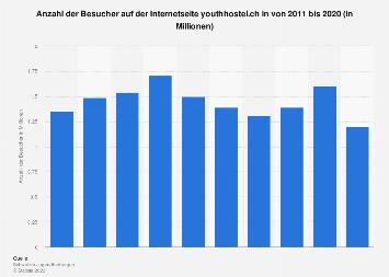 Besucher auf der Internetseite youthhostel.ch bis 2016
