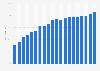 E-Mail-Nutzer an der Gesamtbevölkerung in Österreich bis 2017