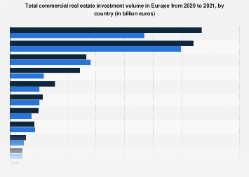 European commercial property investment value 2016-2017, by country