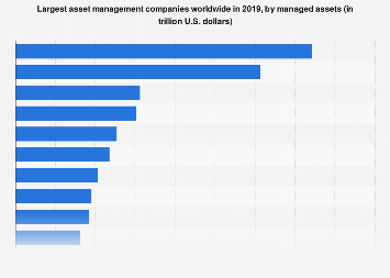 Leading asset management companies worldwide 2017, by managed assets