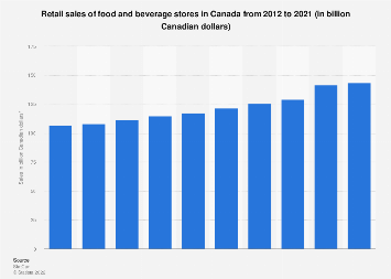 Retail sales of food and beverage stores Canada 2012-2017