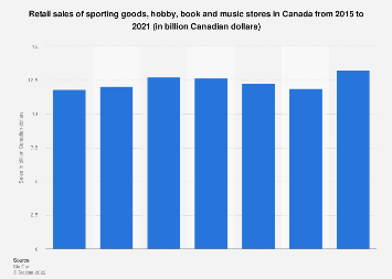 Retail sales of sporting goods, hobby, book and music stores in Canada 2012-2017