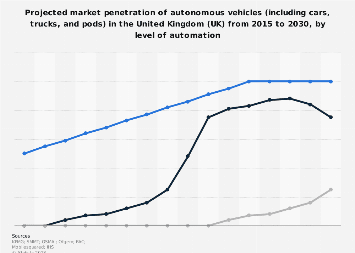 Projected market penetration of autonomous vehicles in the United Kingdom 2015-2030