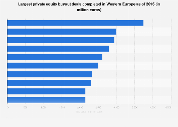 Private equity buyout deals in Western Europe in 2015, by deal value
