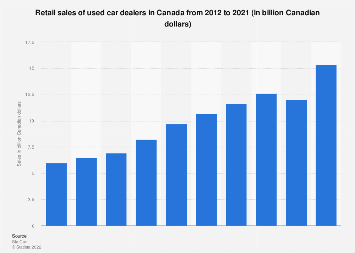 Retail sales of used car dealers in Canada 2012-2017
