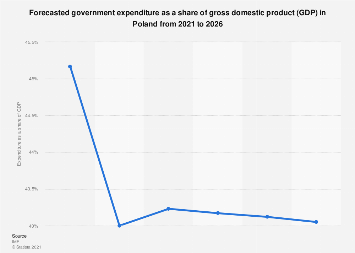 Government expenditure as a share of GDP forecast for Poland 2018-2022