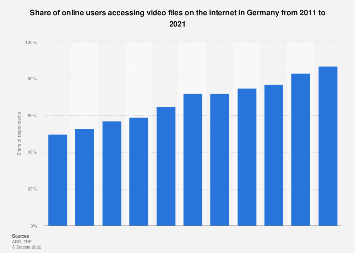 Usage of online video files in Germany 2011-2017