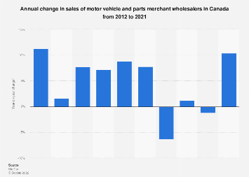 Change in sales of motor vehicle and parts wholesalers in Canada 2012-2016