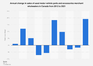 Change in sales of used motor vehicle parts wholesalers in Canada 2012-2016