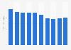 Radio advertising expenditure in Portugal 2007-2016