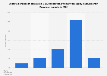 Expectations for M&A deals with private equity involvement in Europe 2013-2017