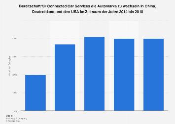 Wechselbereitschaft der Automarke für Connected Cars in ausgewählten Ländern bis 2018