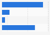 Online B2B sales in Canada 2013