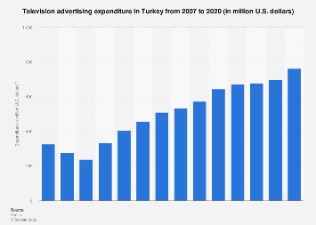 Television advertising expenditure in Turkey 2007-2018