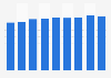 Revenues of public radio-television companies in Belgium 2010-2017