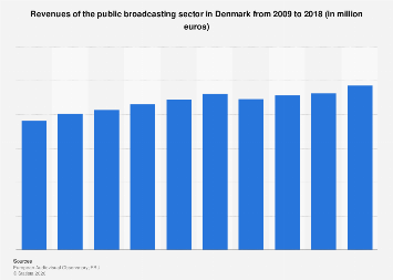 Revenues of the public broadcasting sector in Denmark 2009-2017