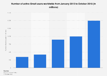 Gmail: active users worldwide 2012-2018
