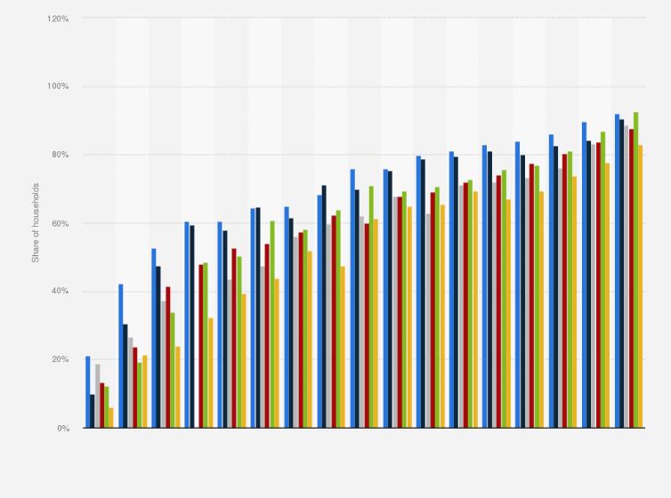 Internet Access In Households By Region In Latvia 2004 2020 Statista