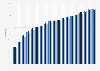 Regular internet usage in Latvia 2004-2017, by gender