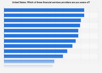 Financial services brand awareness in the United States as of 2015