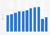 Umsatz der ZFV-Unternehmungen bis 2016