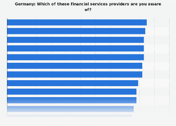 Financial services brand awareness in Germany in 2015