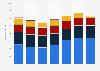 Umsatz von Vorwerk weltweit nach Geschäftsbereichen bis 2018