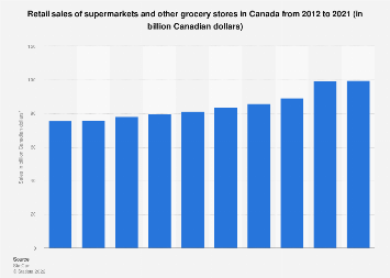 Retail sales of supermarkets and other grocery stores in Canada 2012-2017