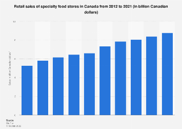 Retail sales of specialty food stores in Canada 2012-2017
