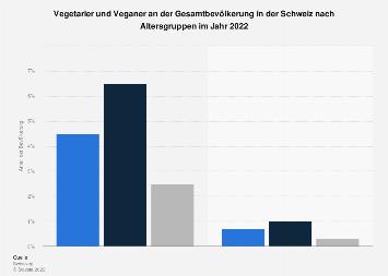 Fleischkonsum und -verzicht in der Schweiz nach Altersgruppen 2017