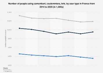 Usage of camembert, coulommiers, brie by user type France 2014-2016