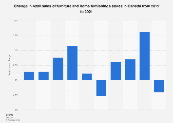 Annual change in furniture and home furnishings stores retail sales Canada 2012-2017