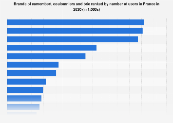 Usage of camembert, coulomniers and brie brands in France 2017