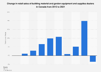 Change in retail sales of building and garden material dealers Canada 2012-2016