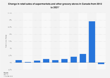 Change in retail sales of supermarkets and other grocery stores in Canada 2012-2017