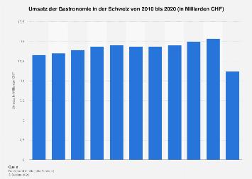 Umsatz in der Branche Gastronomie in der Schweiz bis 2015