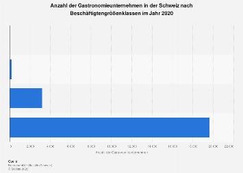 Gastronomiebetriebe nach Beschäftigtengrößenklasse in der Schweiz bis 2015