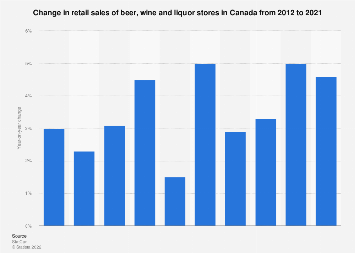 Annual change in retail sales of beer, wine and liquor stores in Canada 2012-2017