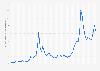 Durchschnittlicher Preis für Silber weltweit bis 2018