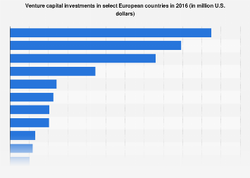 European venture capital investments as of 2016, by country